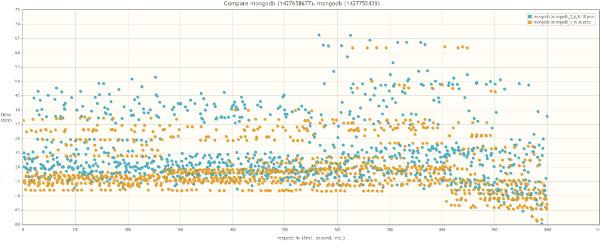 Результат сравнения MongoDB 2.6 и MongoDB 3.0 MMAPv1: 30 одновременных процессов-worker-ов