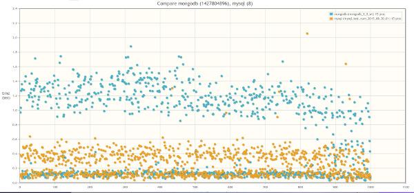 Результат сравнения MongoDB 3.0 WiredTiger и MySQL 5.5 InnoDB: 15 одновременных процессов-worker-ов